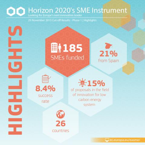 185 highly innovative SMEs get funded under Phase 1 of the SME Instrument