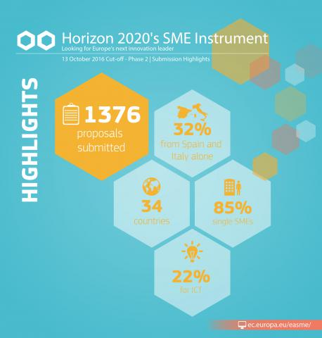 SME Instrument: 1534 proposals received under the January cut-off