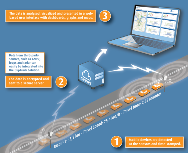 Stockholm Utilizes Drivers´Wireless Devices to Improve Road Network