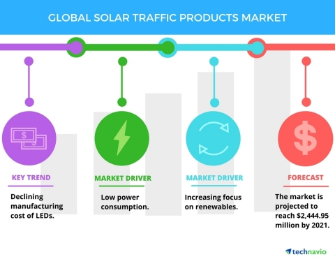 Top 5 Vendors in the Global Solar Traffic Products Market from 2017 to 2021: Technavio