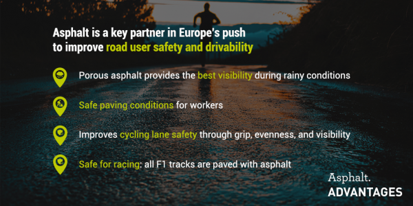 Asphalt is a key partner in Europe's push to improve road user safety and drivability