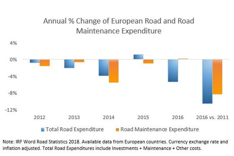 IRF data 2018: Europe sees a decrease in road expenditure and road maintenance expenditure