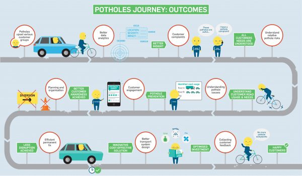 Potholes Challenge: Engaging with suppliers to address the pothole challenge